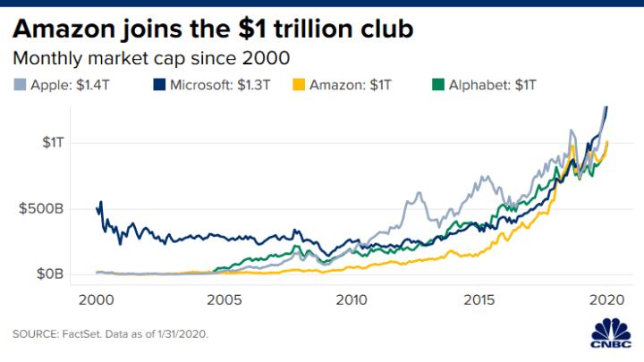 Amazon Piyasa Değeri 1 Trilyon