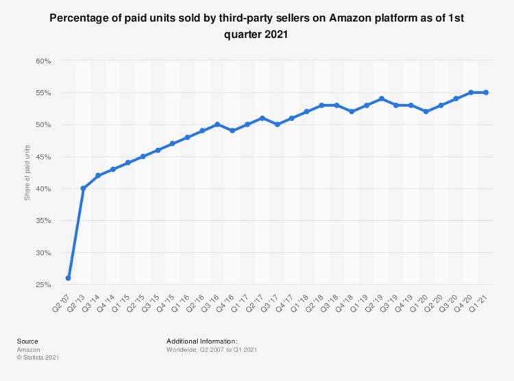 Amazon'da Üçüncü Taraf Satıcıların Toplam Satışlardaki Payı