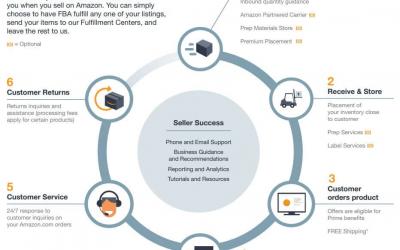 06- Amazon Satıcılarının Fulfillment Seçenekleri: FBA, FBM, Seller Fulfilled Prime