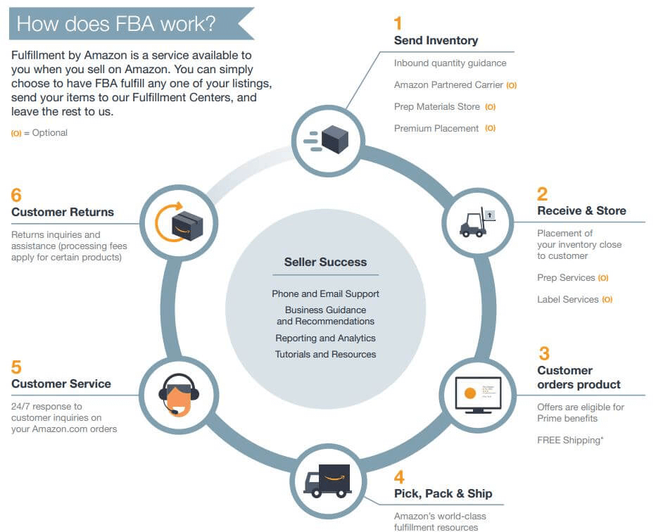 Amazon FBA Nedir Nasıl Çalışır